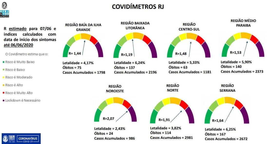 Estudo da UFRJ diz que Norte e Noroeste Fluminense têm a pior situação de contaminação pela Covid-19 no estado