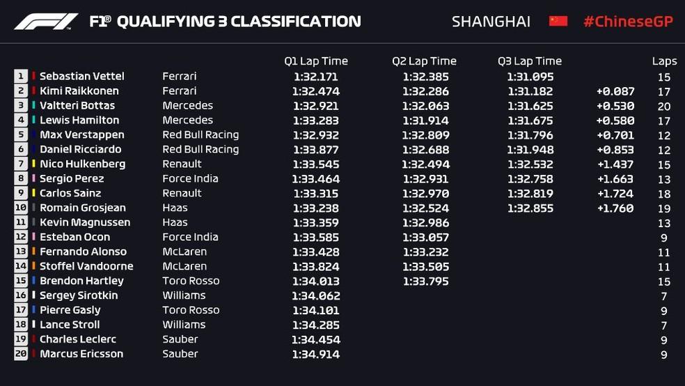 Resultado final do treino classificatório do GP da China (Foto: Reprodução)