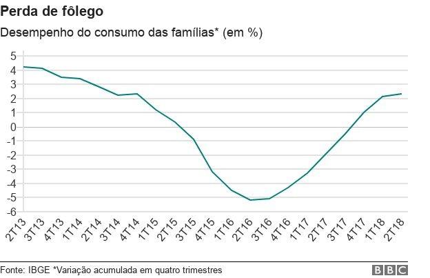 Gráfico Economia  BBC -  (Foto: BBC)