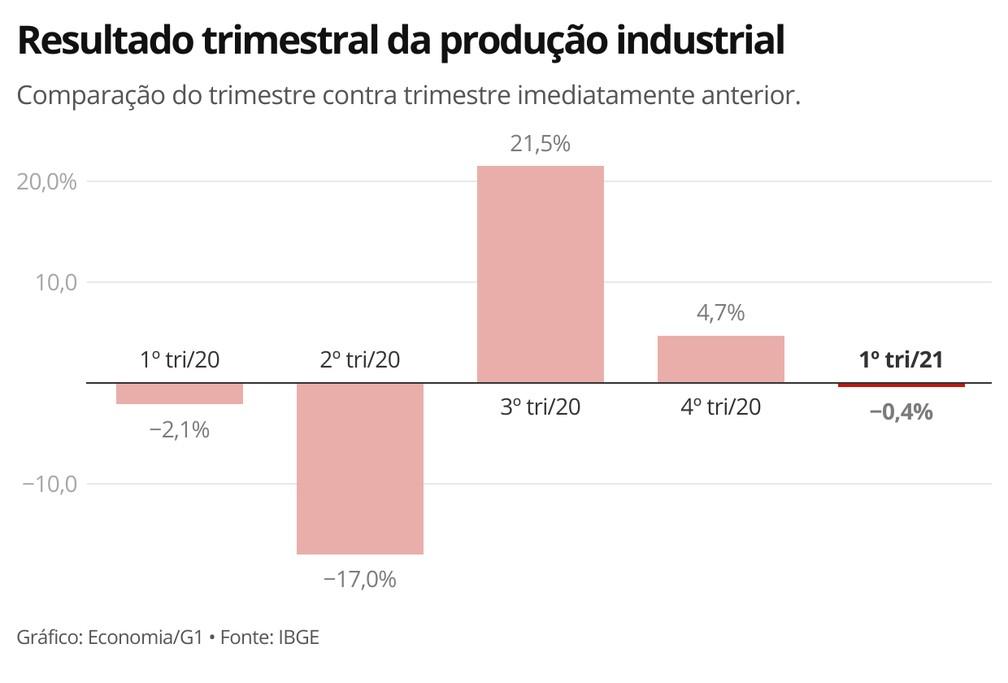 Indústria encerra 1º trimestre de 2021 com queda na produção — Foto: Economia/G1