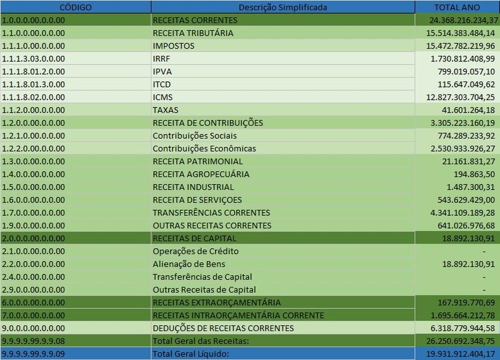Tabela de arrecadação de impostos estaduais em MT — Foto: Sefaz/MT