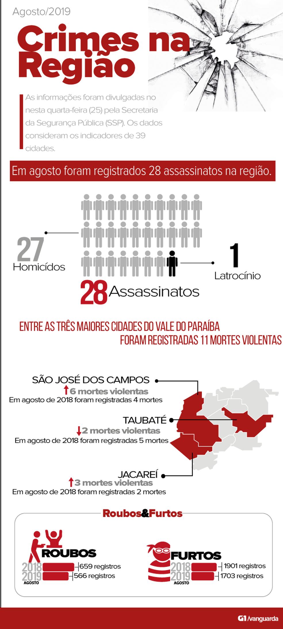 Infográfico mostra principais indicadores criminais na região — Foto: Hellen Souza/Arte G1