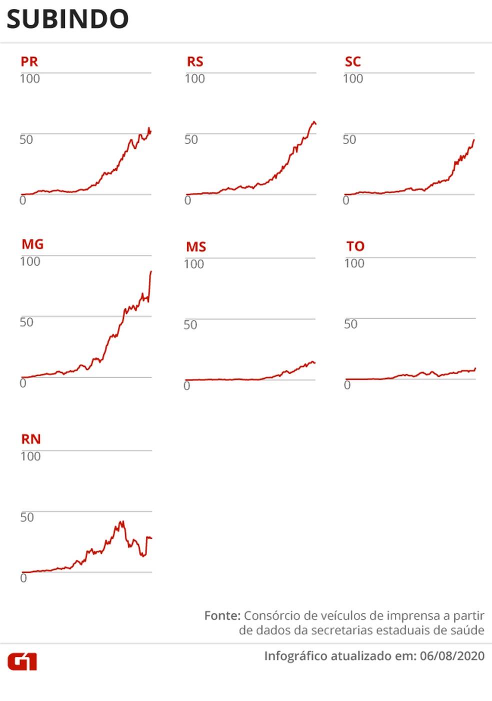 Estados com a média de mortes subindo — Foto: Arte G1