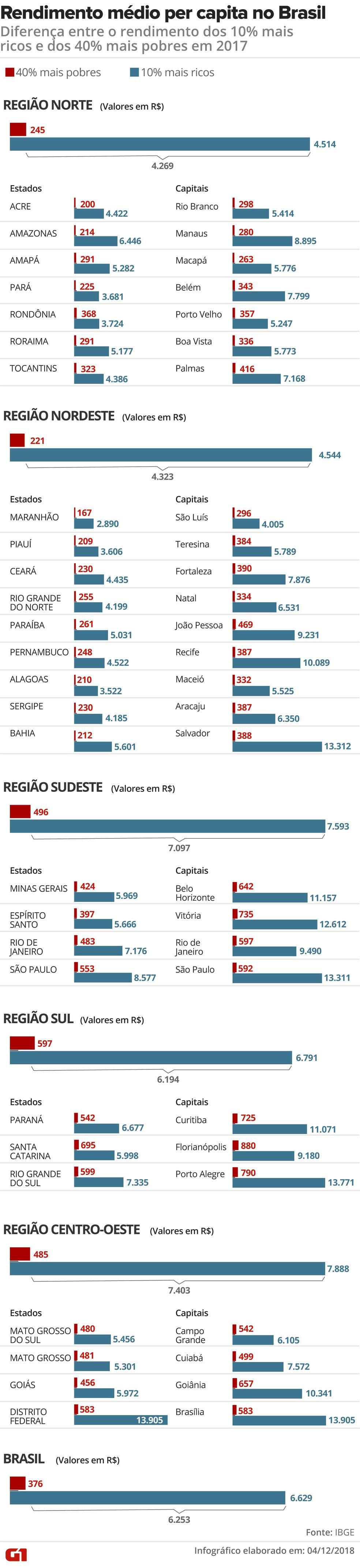 IBGE mostra a diferença do rendimento médio dos 10% mais ricos na comparação com o dos 40% mais pobres no Brasil — Foto: Fernanda Garrafiel/G1