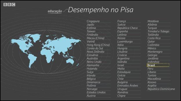 Brasil tem um dos piores resultados em principal avaliação educacional internacional  (Foto: Kako Abraham/BBC)