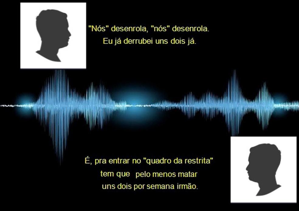 Áudios mostram presos da Operação Codinomes comentando sobre crimes de roubo, tráfico e homicídio. — Foto: Divulgação/SSP-PI