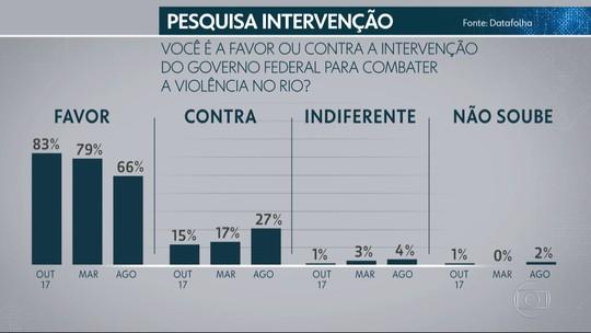 Datafolha: cai número de eleitores do RJ a favor da intervenção federal na segurança