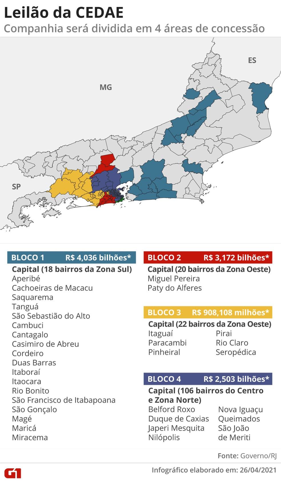 Cedae foi fatiada em quatro blocos para concessão à iniciativa privada; arrecadação mínima será de R$ 10,6 bilhões — Foto: Guilherme Pinheiro/G1