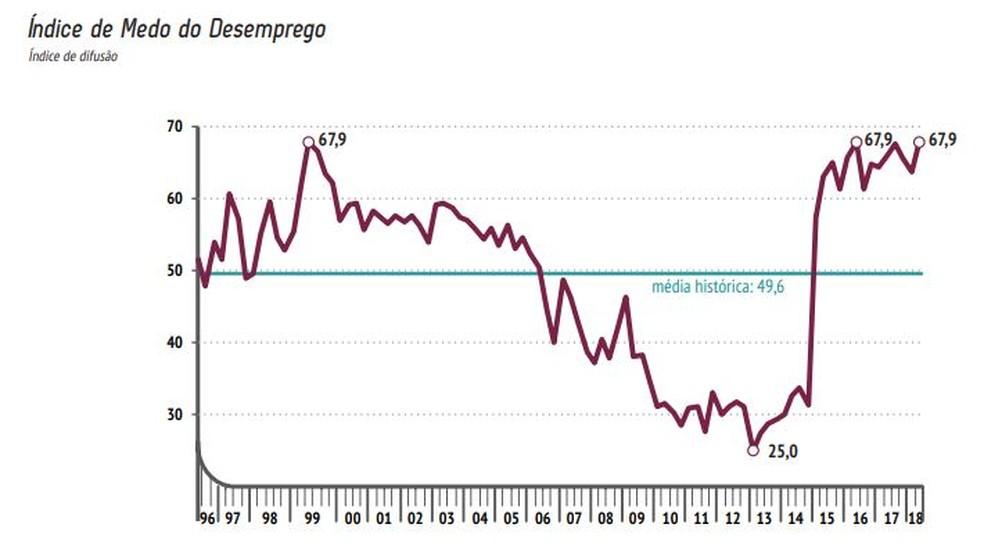 Evolução do índice de medo do desemprego (Foto: Reprodução/CNI)
