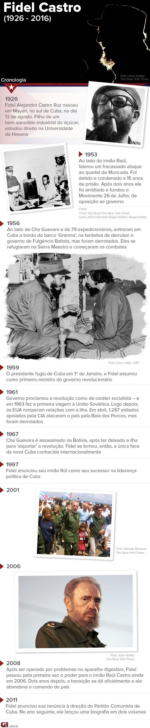 Linha do tempo, Fidel Castro (Foto: Arte/G1)