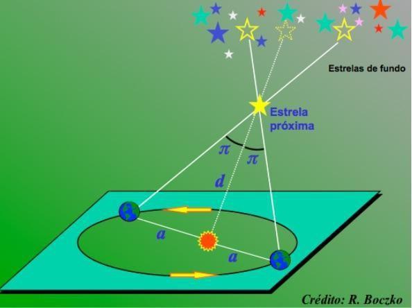 Paralaxe estelar π : a chave para a obtenção das distâncias no Universo