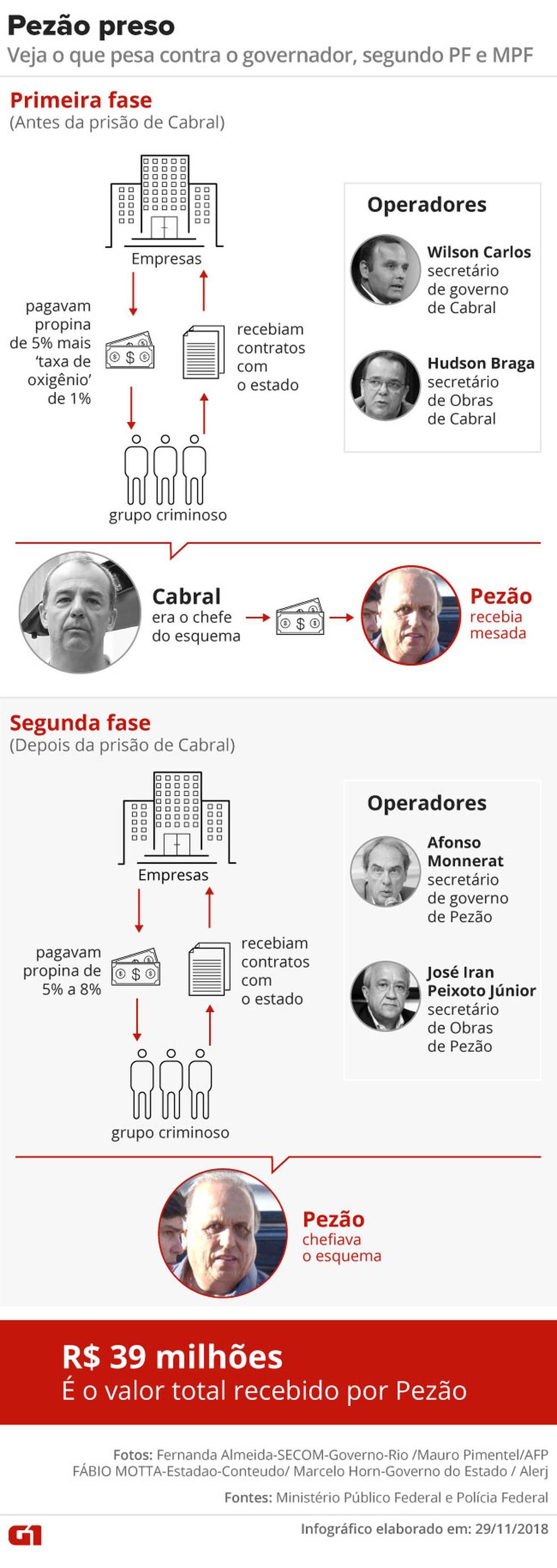 NÃO USAR --- Arte detalha esquema de Pezão e Cabral, segundo o MPF — Foto: Infográfico: Karina Almeida/G1