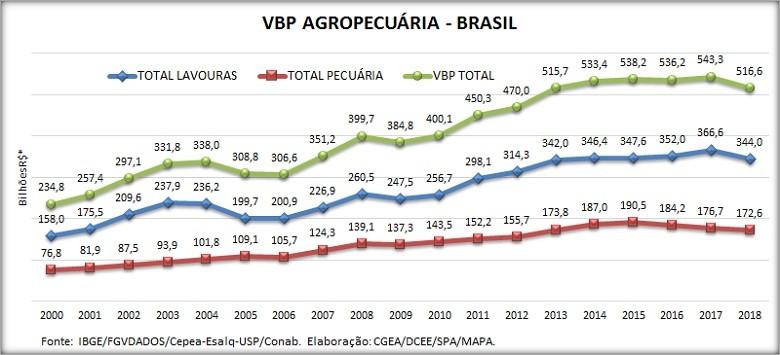 vbp-agropecuária (Foto: IBGE)