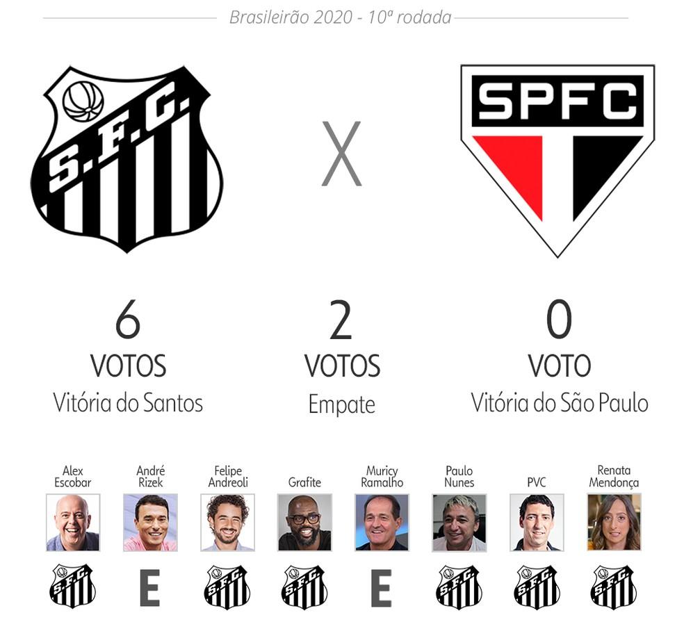 Palpite Ge Veja As Apostas De Apresentadores E Comentaristas Para Decima Rodada Do Brasileirao Brasileirao Serie A Ge