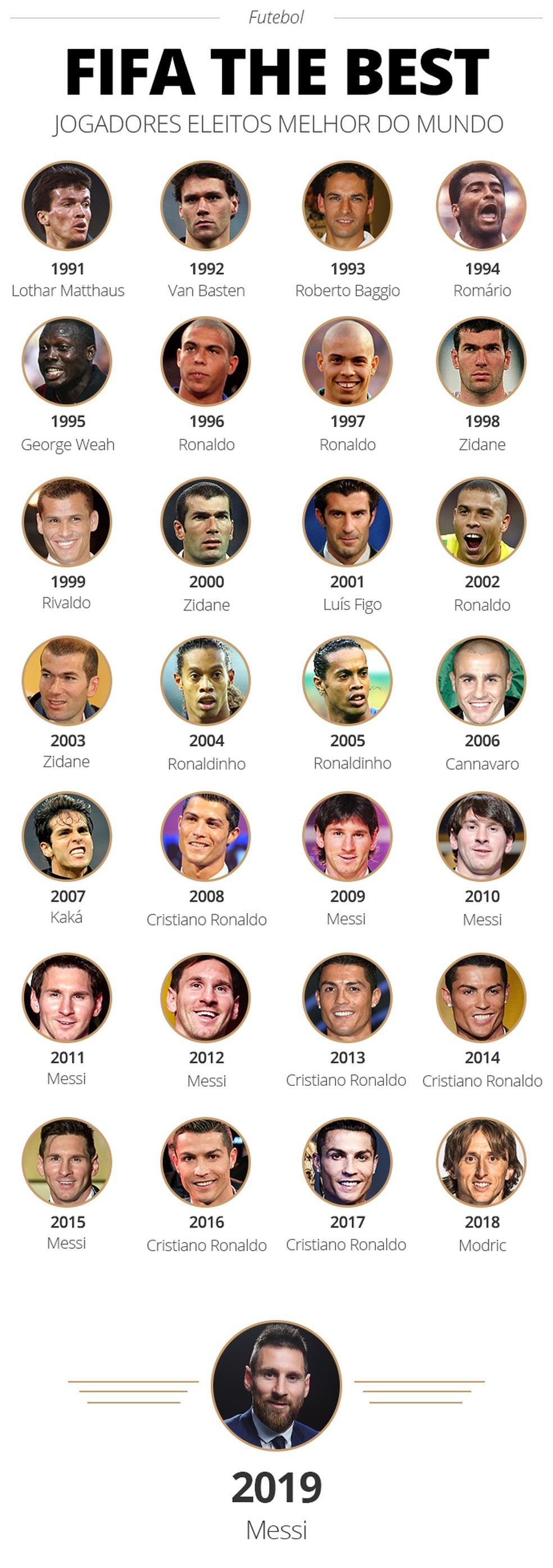 Melhores do Mundo eleitos no prêmio da Fifa — Foto: Infoesporte