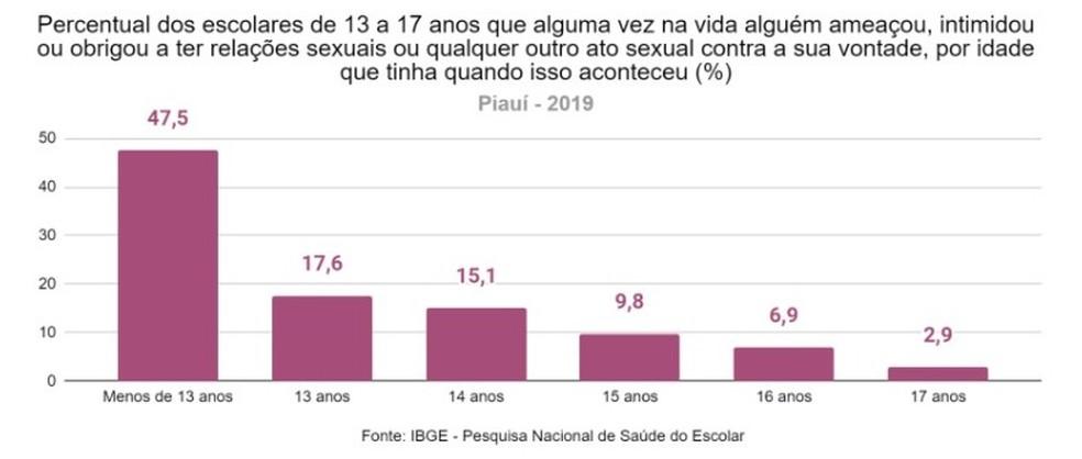 Segundo IBGE, 13% dos estudantes de ensino fundamental e médio do Piauí sofreram importunação sexual — Foto: IBGE