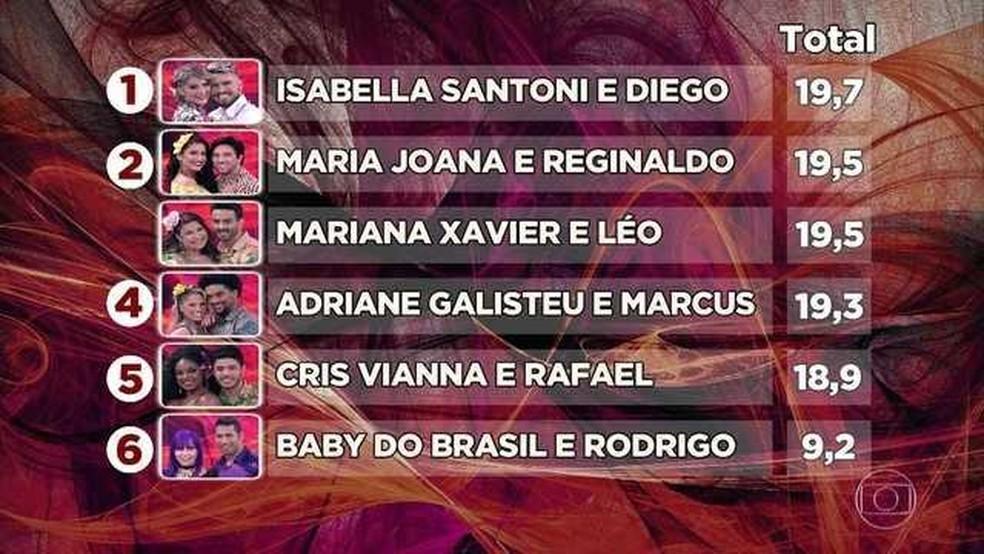 Ranking time feminino após segunda rodada de apresentações (Foto: TV Globo)