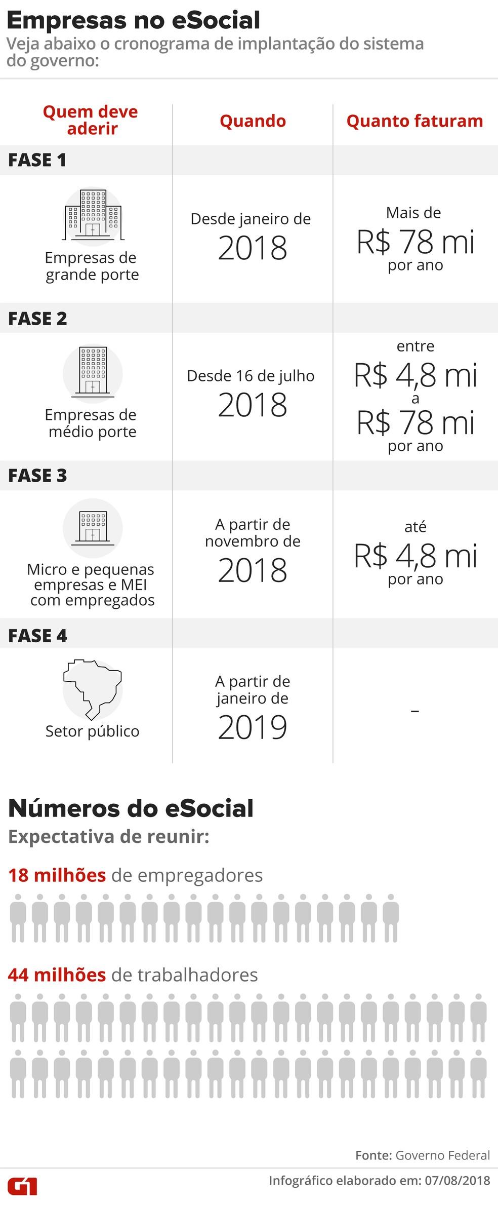 Calendário de implantação do eSocial para as empresas. (Foto: Alexandre Mauro/G1)