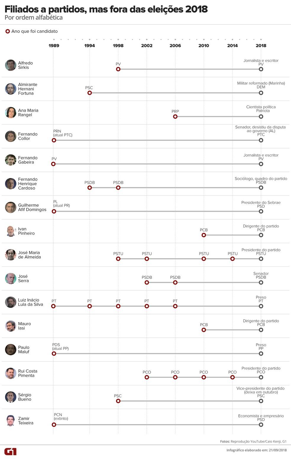 Presidenciáveis em eleições anteriores que seguem filiados a partidos, mas não concorrem em 2018 — Foto: Alexandre Mauro/G1