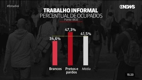 65% por desempregados são pretos ou pardos, diz IBGE
