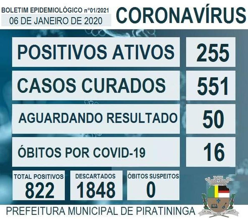 Covid Piratininga  — Foto: Prefeitura de Piratininga/Divulgação