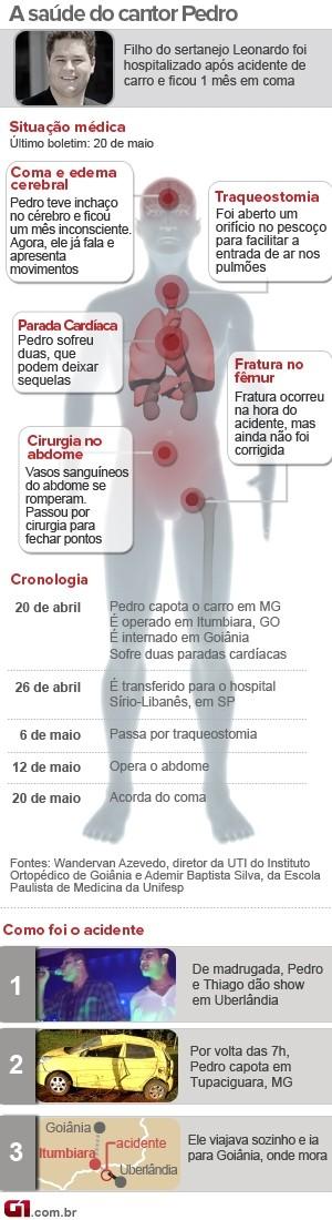 Arte Pedro Leonardo sai do coma (Foto: arte/G1)