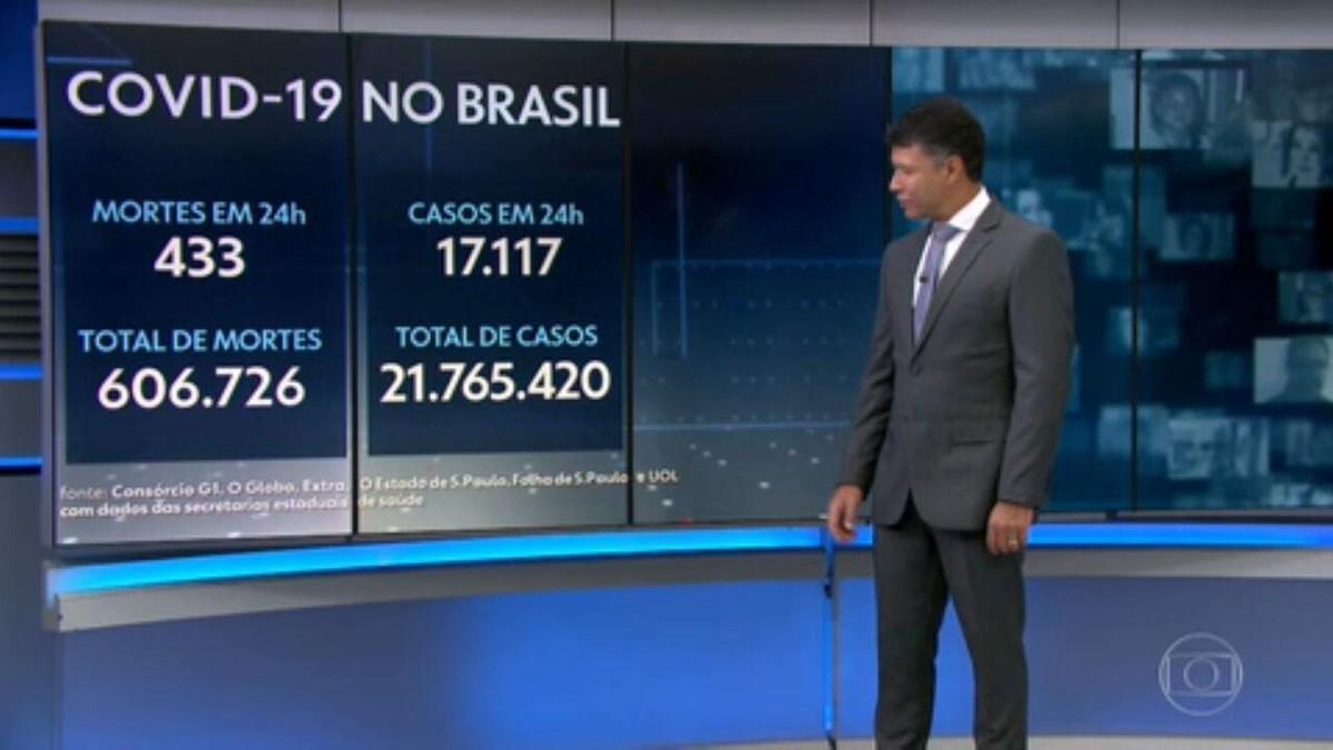 Brasil registra 433 mortes por Covid em 24 horas