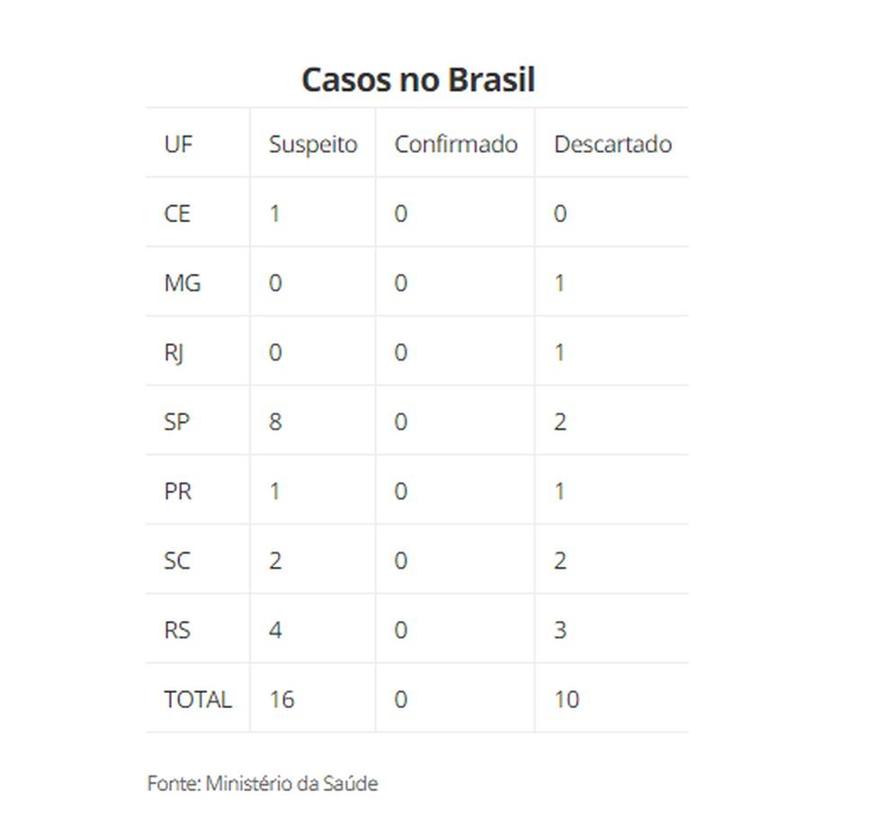 Não há casos confirmados no Brasil — Foto: Ministério da Saúde
