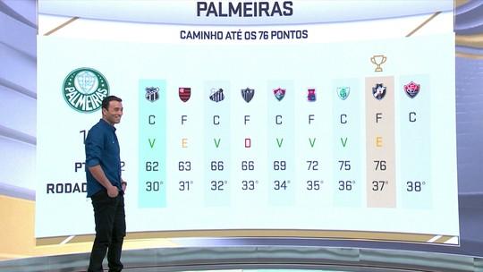 Palmeiras chega a 74% de chances de título, e Inter cai para 7%. Veja os próximos jogos dos três líderes