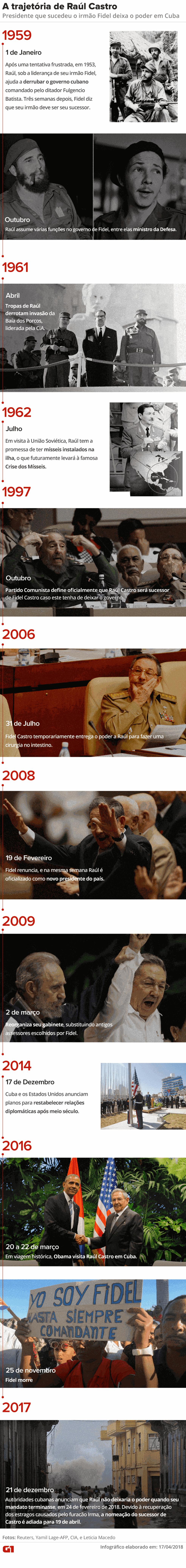 Linha do tempo mostra trajetória de Raúl Castro (Foto: Arte: Juliane Souza/G1)