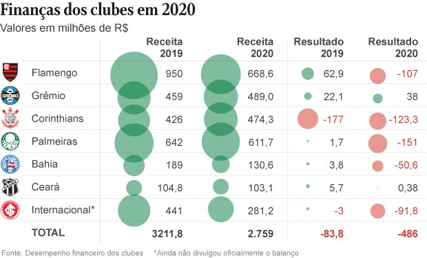 Clubes que divulgaram balanço até 21 de abril