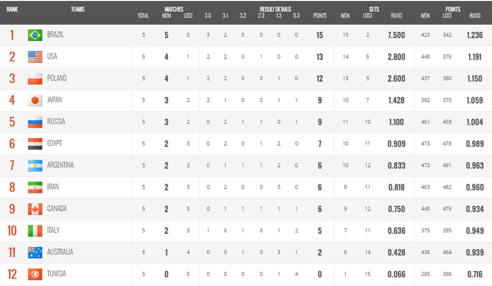 Tabela da Copa do Mundo de Vôlei Masculino 2019, após cinco rodadas — Foto: FIVB
