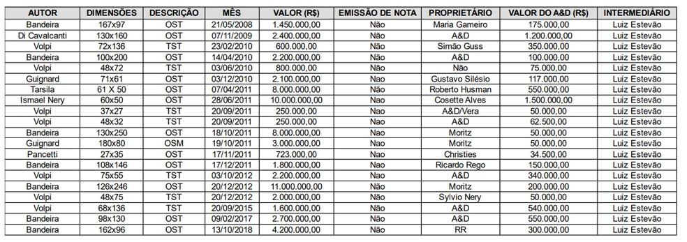 Tabela apreendida em galeria de arte traz menções ao ex-senador Luiz Estevão — Foto: Reprodução