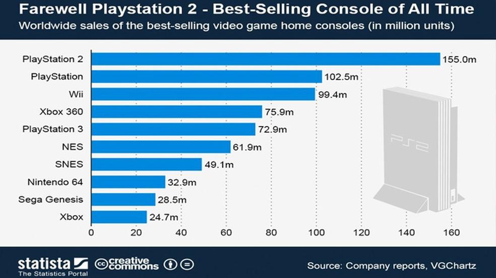 O fato do PlayStation 2 ter dado prejuízo no primeiro ano não impediu que se tornasse o console mais vendido de todos os tempos — Foto: Reprodução/Statista