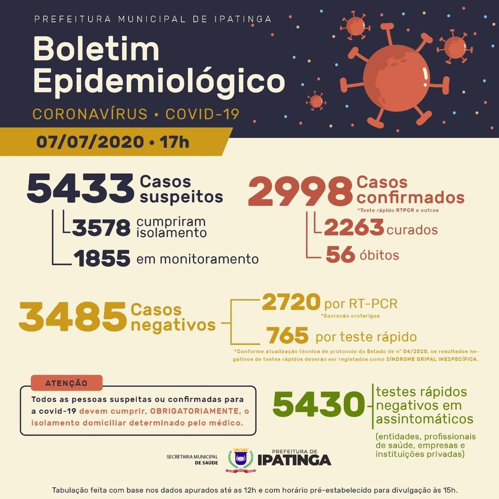 Boletim epidemiológico divulgado pela Prefeitura de Ipatinga nesta terça-feira (7) — Foto: Prefeitura de Ipatinga/Divulgação