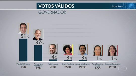 Ibope Senado - Pernambuco, votos válidos: Jarbas, 26%; Humberto, 25%; Mendonça, 19%