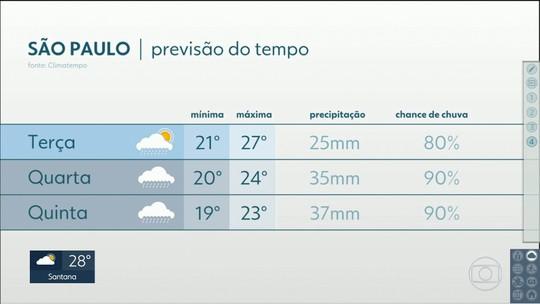 Última semana de fevereiro tem previsão de mais chuva e menos calor