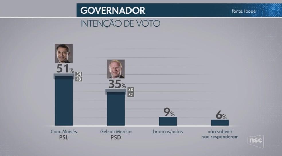 Pesquisa Ibope, votos totais — Foto: NSC TV/Reprodução