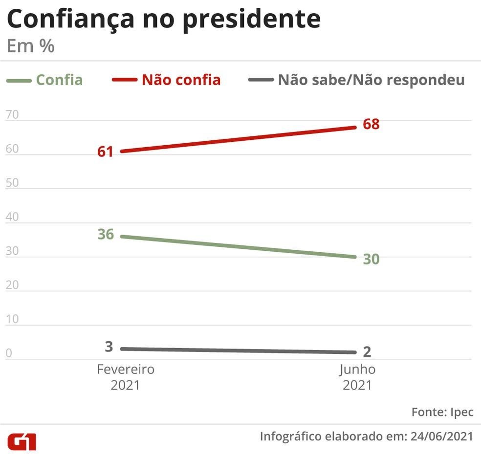 Confiança no presidente — Foto: Guilherme Gomes/G1