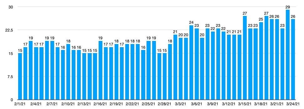 Levantamento de redes bolsonaristas nos últimos 60 dias, feito pela Consultoria Quaest