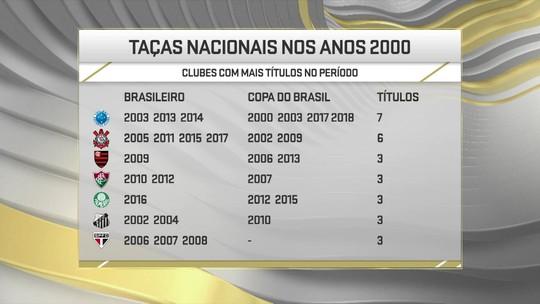 Cruzeiro ganha sétimo título nacional no milênio