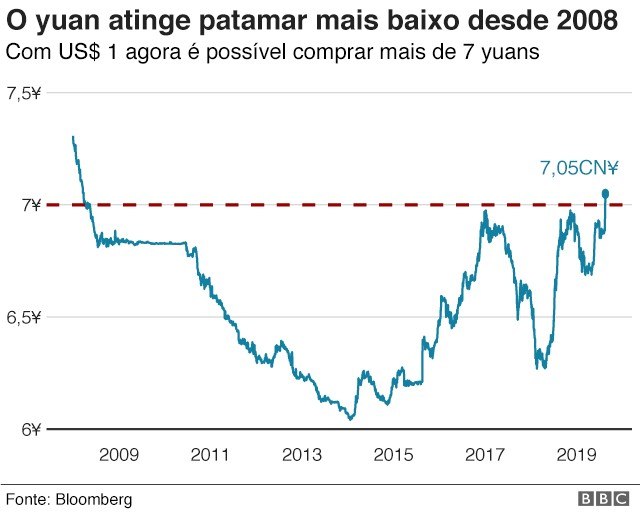 O yuan atinge atinge patamar mais baixo desde 2008 (Foto: Bloomberg via BBC News Brasil)