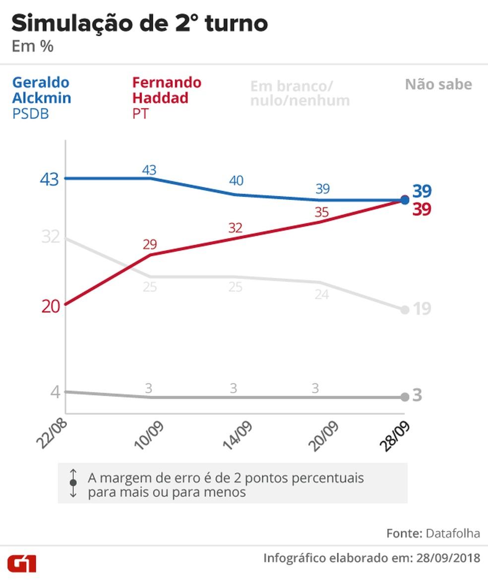 Pesquisa Datafolha - Simulação de segundo turno entre Alckmin x Haddad — Foto: Arte/G1