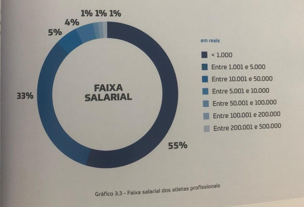 Estudo divide faixas salariais dentro dos atletas com contratos profissionais ativos — Foto: Reprodução