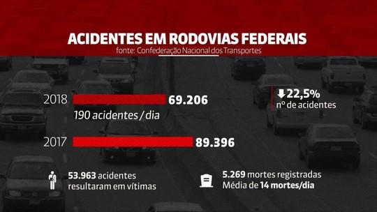Acidentes em rodovias federais matam 14 pessoas ao ano em média
