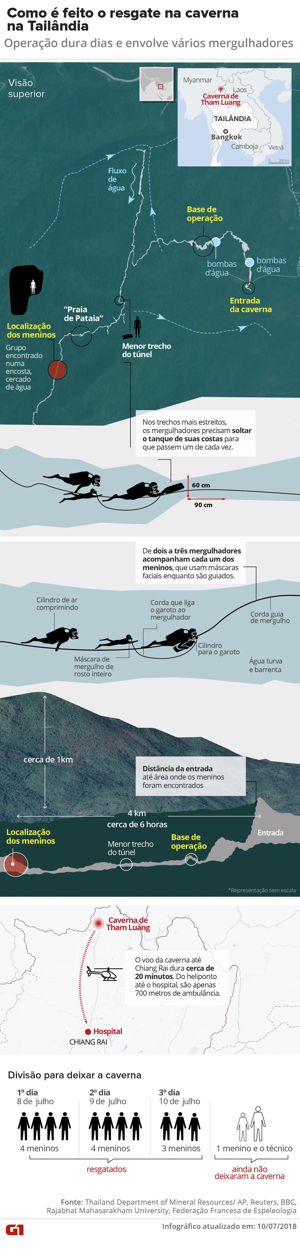 Como é feito o resgate dos 12 garotos e do técnico que ficaram presos em caverna na Tailândia (Foto: Karina Almeida/G1)