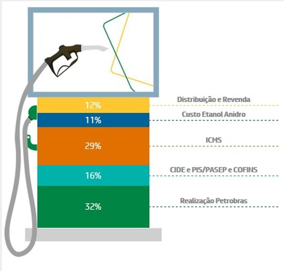 Composição do preço da gasolina, segundo levantamento da Petrobras, a partir de dados da ANP e CEPEA/USP (Foto: Reprodução/Petrobras)