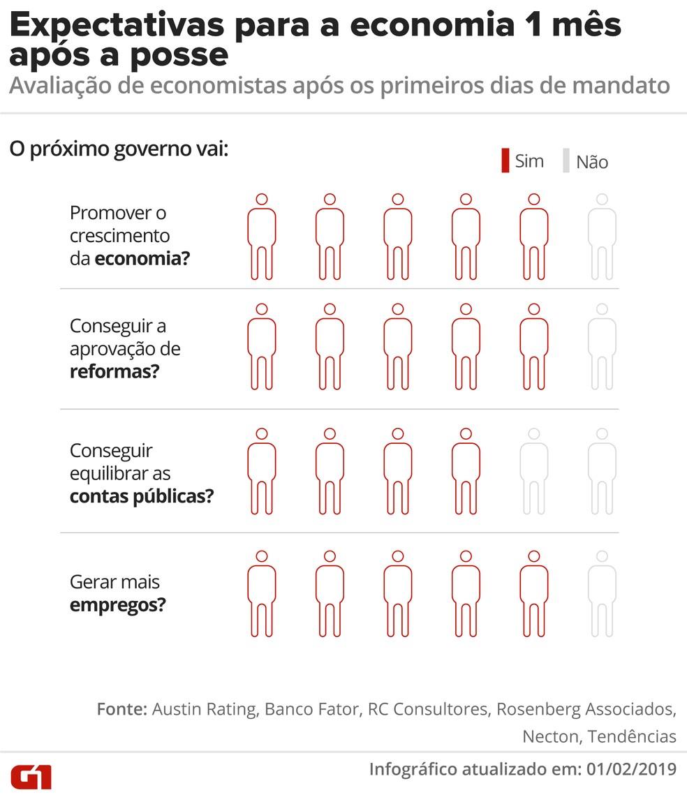 1 mês após a posse de Bolsonaro: economistas respondem sobre expectativas para o governo  — Foto: Alexandre Mauro