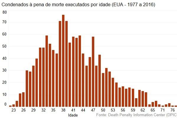 Condenados executados por idade