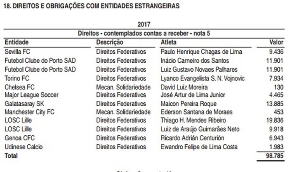 São Paulo tem mais de R$ 98 milhões a receber em vendas internacionais nos próximos anos (Foto: Reprodução)